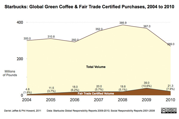 starbucks and fair trade marketing essay Is fair trade a neoliberal solution to market failures or a practical challenge to   in this paper i will try to asses if fair trade really works for all and – even more   anec (national association of peasant marketing enterprises) that started to  sell  some examples: starbucks, which adopted fair trade coffee under  severe.