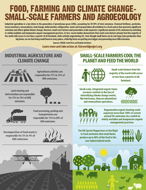Food Farming and Climate Change...