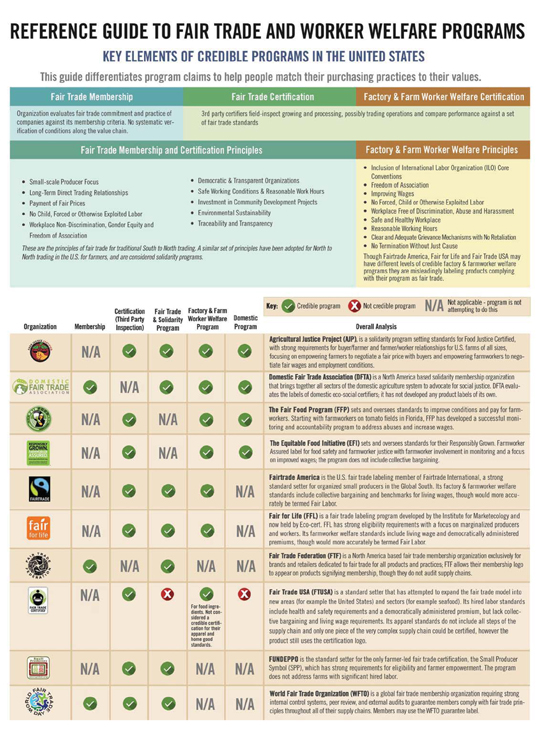 reference guide to fair trade and worker welfare programs