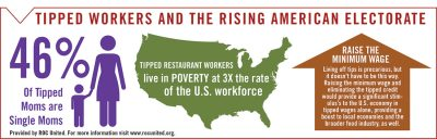 tipped workers infographic