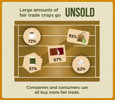 Info-graphic shows large amounts of fair trade crops go unsold