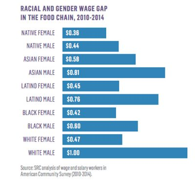 Race and Pay Gender Wage Gap Chart