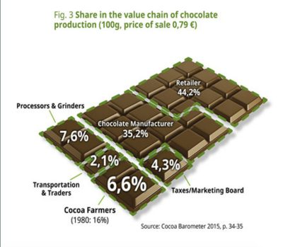 Chocolate bar shows the share in the value chain of chocolate production - From Corporate Accountability Lab's Empty Promises Report.